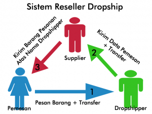 dropship antar marketplace